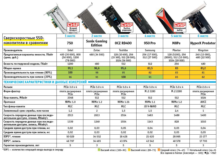 свобный тест SSD