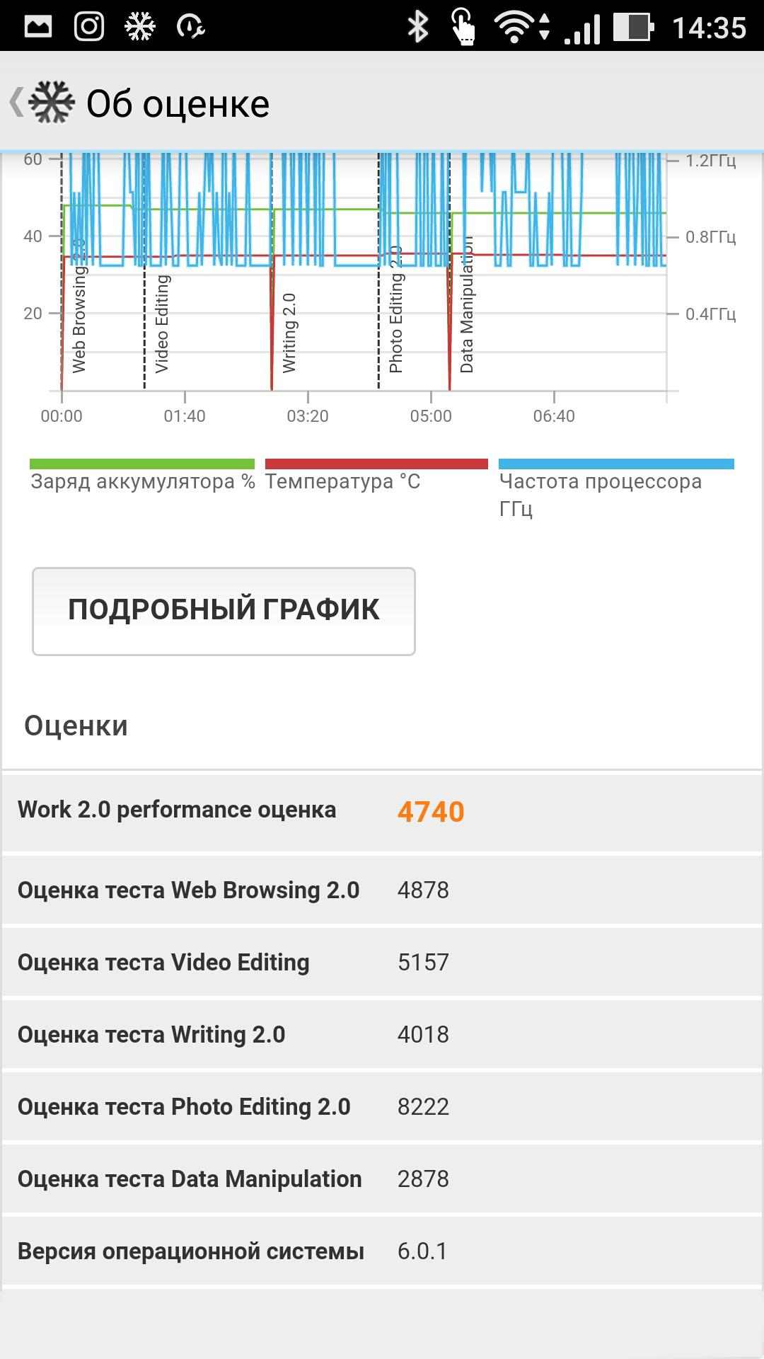 PCMark Work 2.0 Performance ASUS Zenfone 3 ZE552KL 64Gb