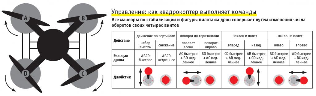 схема управления квадрокоптером