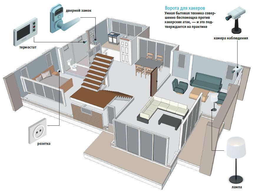 защита умного дома