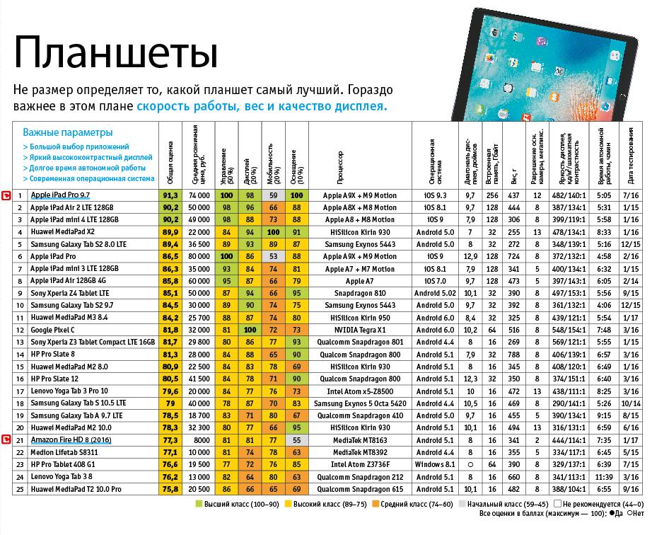 Лучшие планшеты 2016