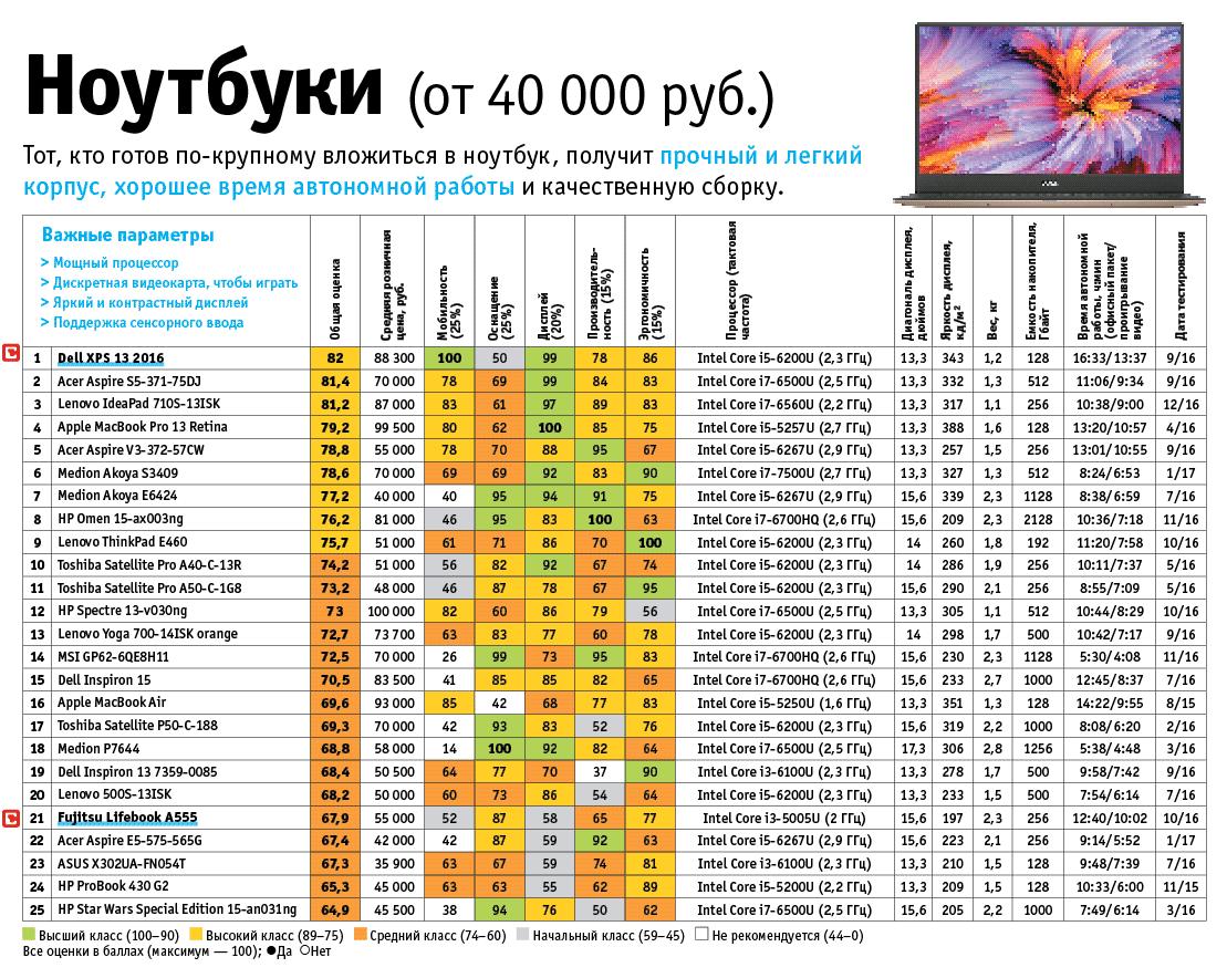 25 лучших ноутбуков от 40 000 рублей