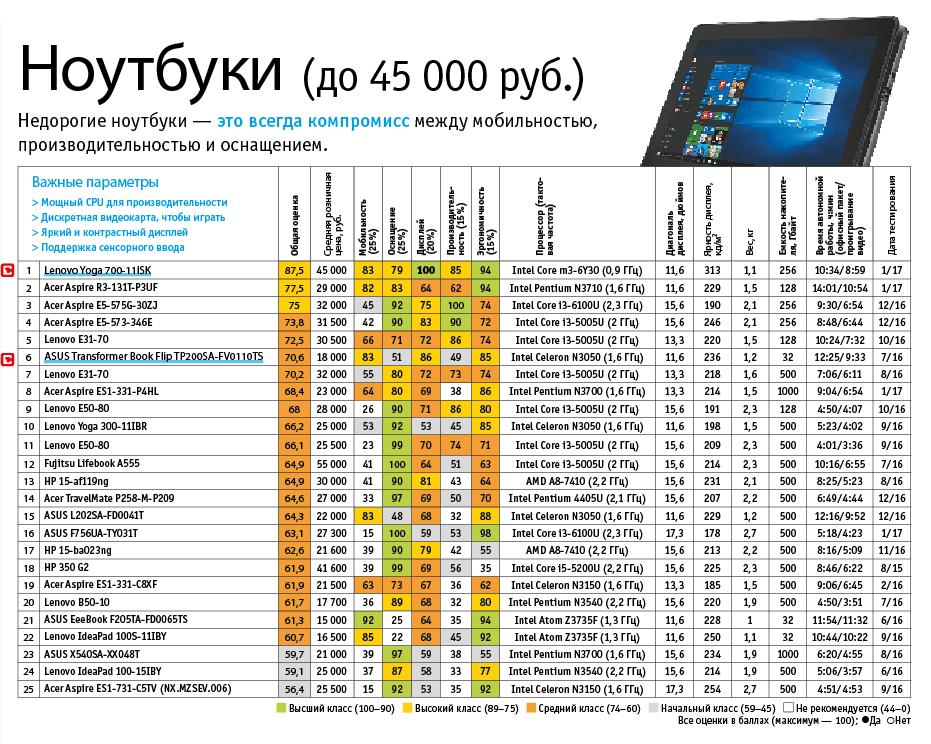 25 лучших ноутбуков до 45 000 рублей