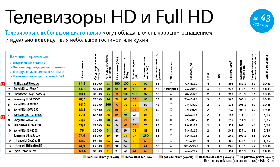 14 лучших телевизоров до 43 дюймов