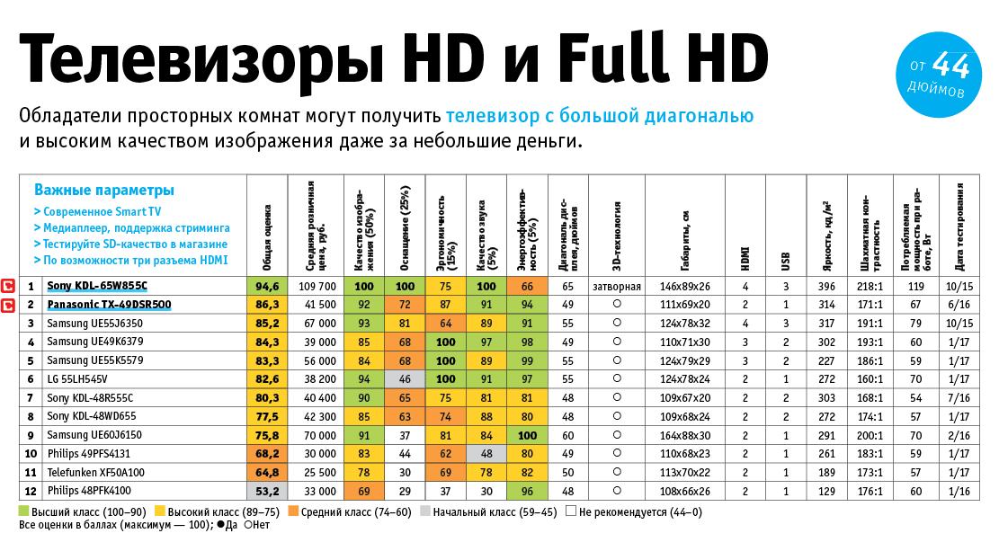 12 лучших телевизоров от 44 дюймов