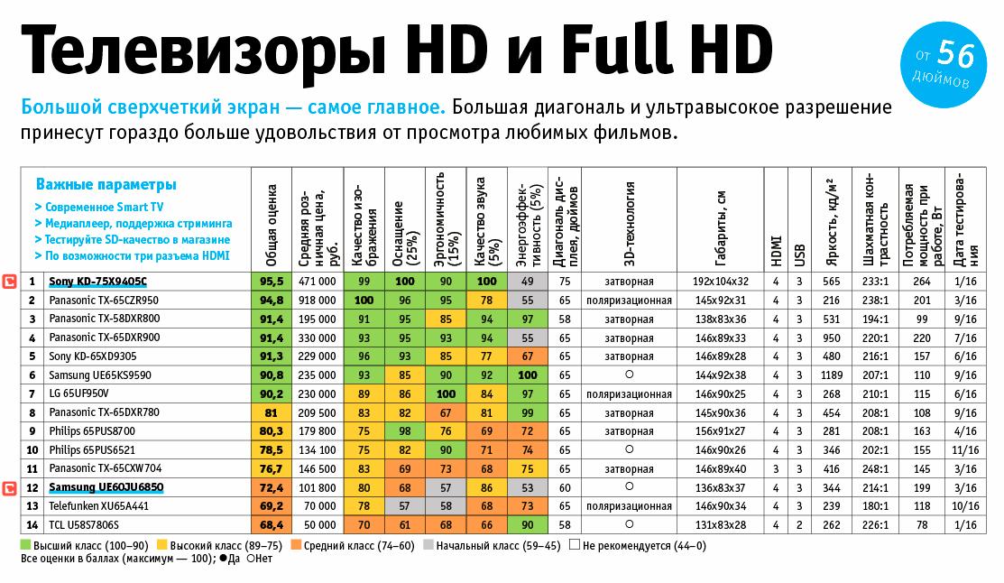 14 лучших UHD-телевизоров от 56 дюймов