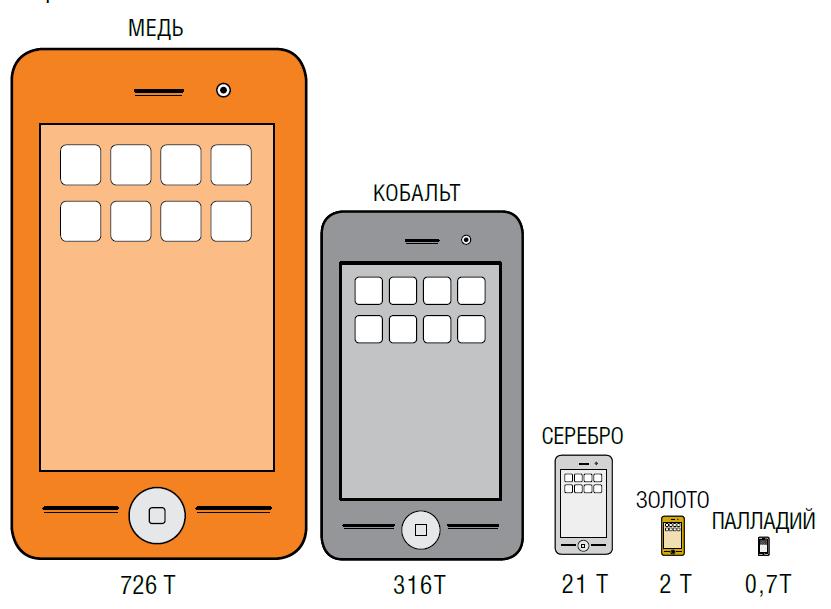 Стоимость сырья в неиспользуемых мобильных телефонах - более 2,5 млрд. евро