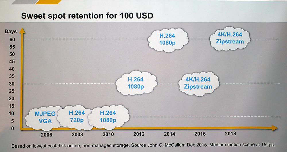 Технология Axis Zipstream позволяет прогрессивно пережимать видео и экономить до 80% пропускной способности сети.