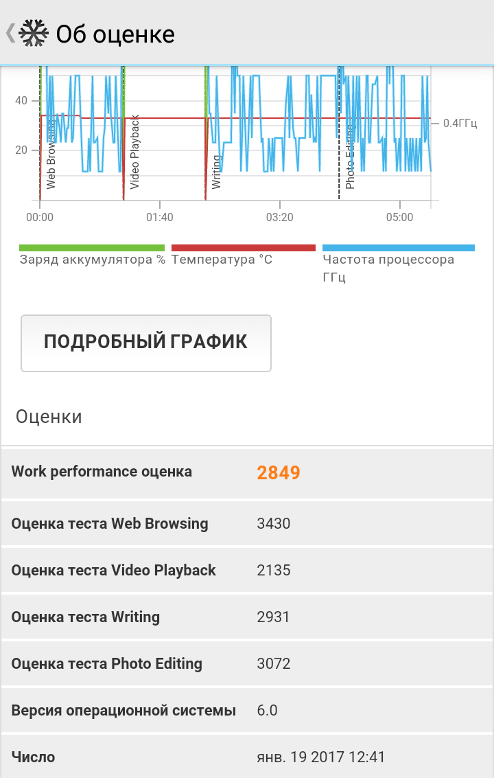 PCMark Work Performance - Prestigio Grace R7