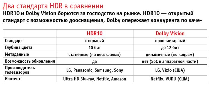 Два стандарта HDR в сравнении