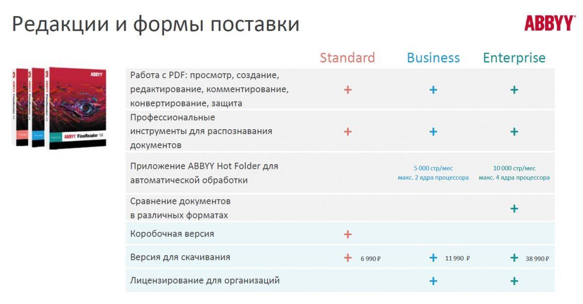Все в одном: компания ABBYY представила FineReader 14