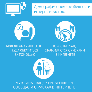 Каждый третий россиянин пострадал от угроз в Интернете