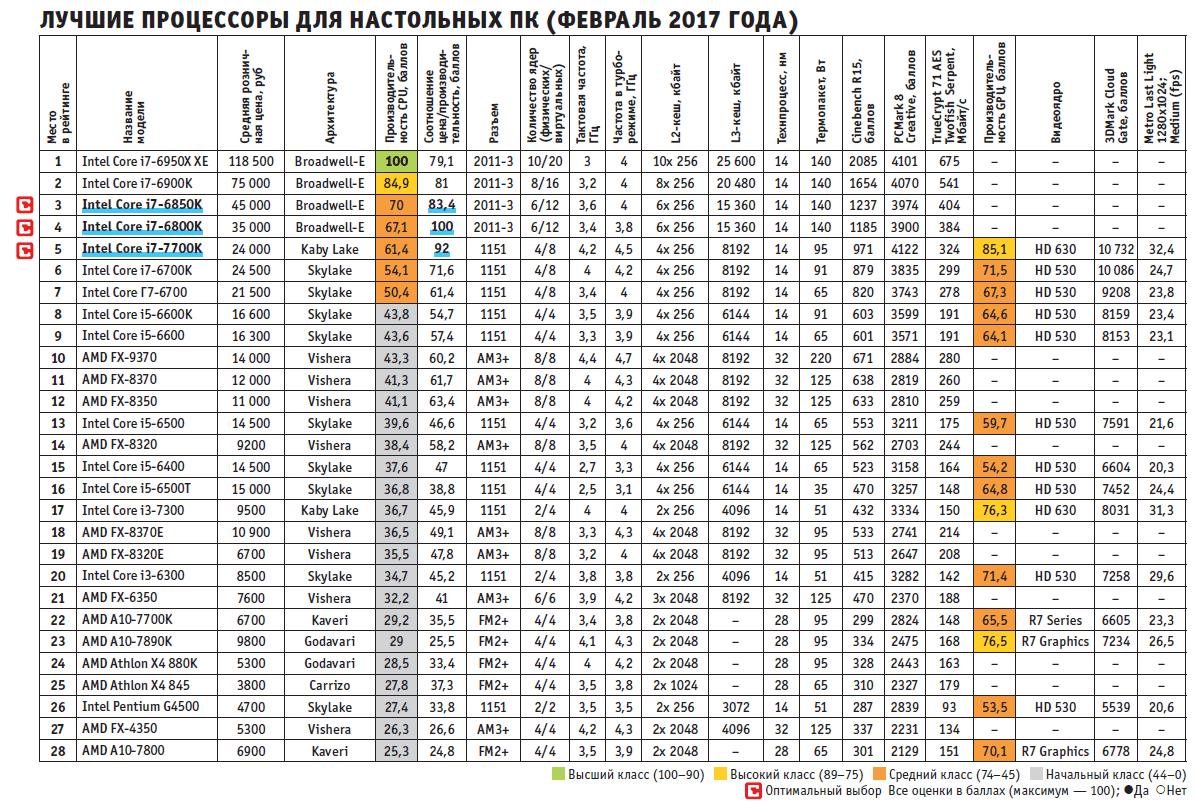 Лучшие процессоры для настольных ПК (Февраль 2017 года)