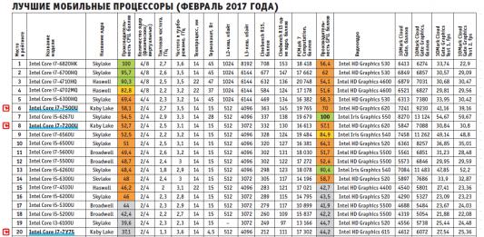 Лучшие процессоры для мобильных ПК (февраль 2017 года)