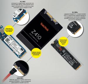 На полной скорости: руководство по оптимальной настройке SSD-накопителей