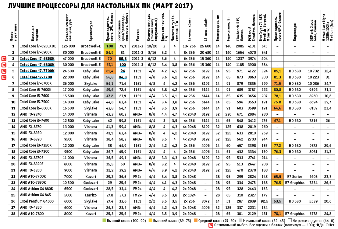 Лучшие процессоры для настольных ПК (март 2017)