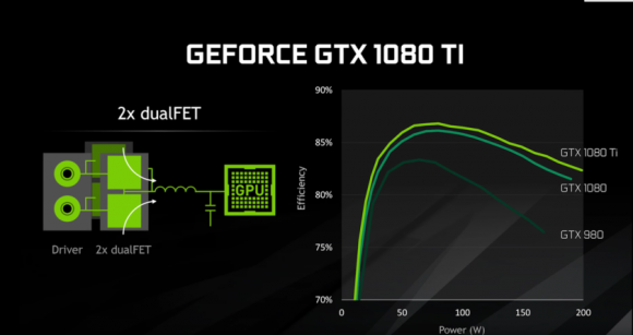 GeForce GTX 1080 Ti разогнали до рекорда теста 3DMark Time Spy