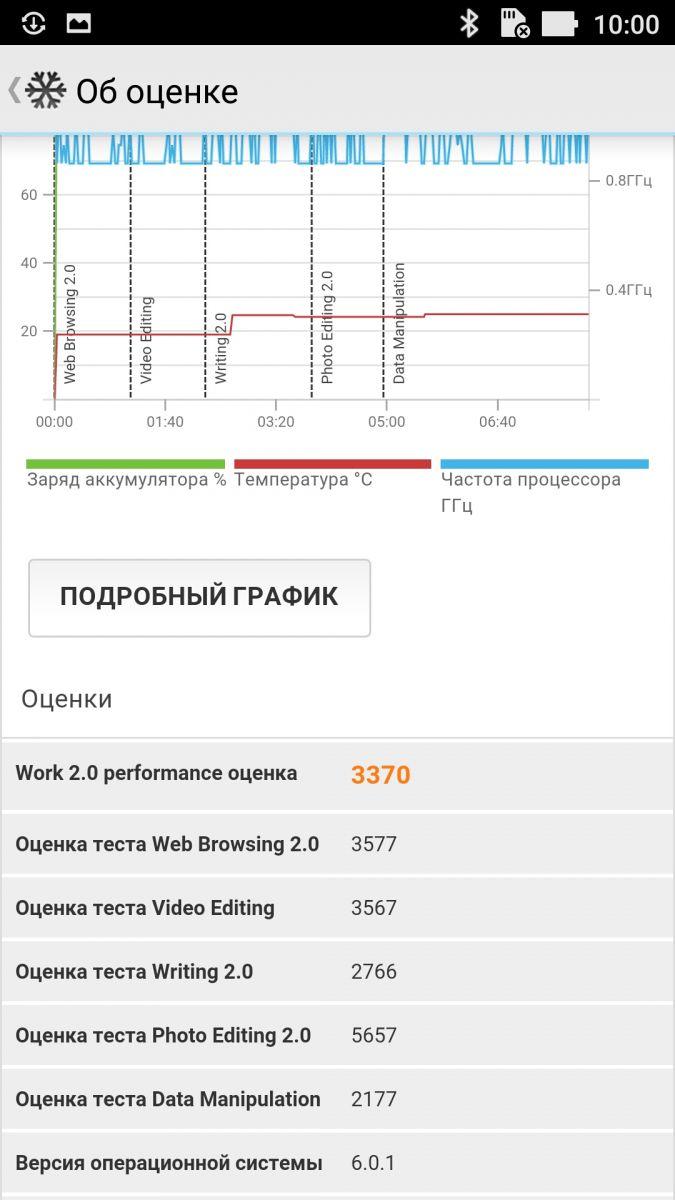 ASUS ZenFone 3 Laser (ZC551KL) - PCMark Work 2.0 Performance