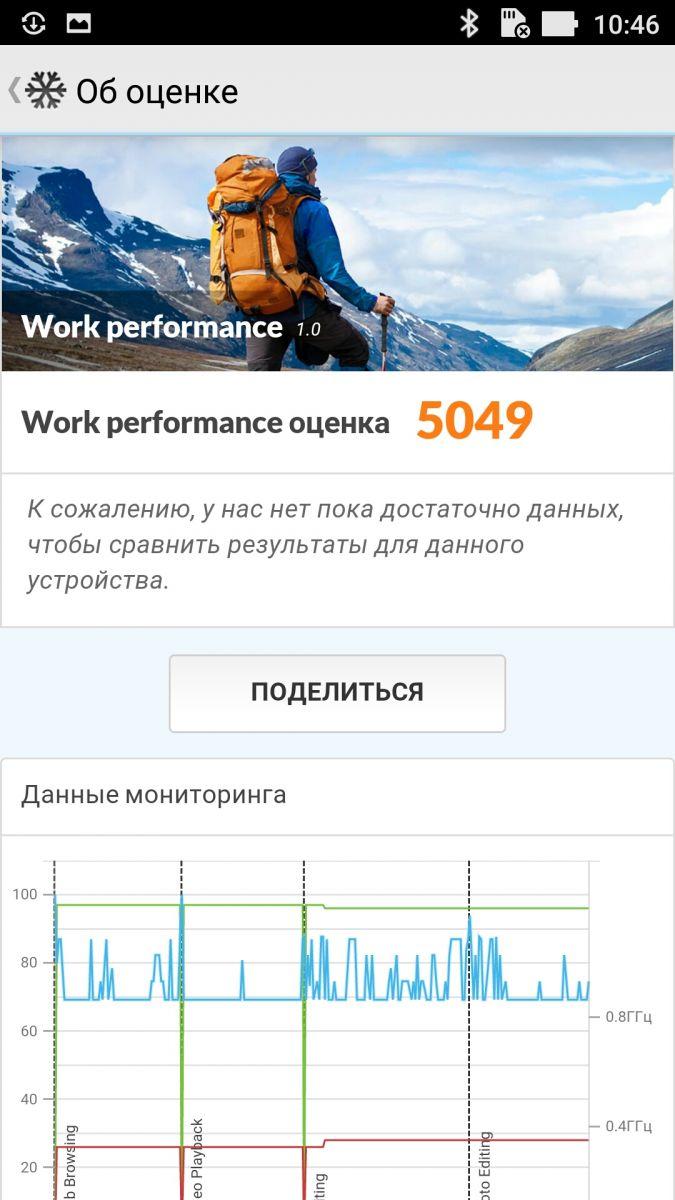 ASUS ZenFone 3 Laser (ZC551KL) - PCMark Work Performance