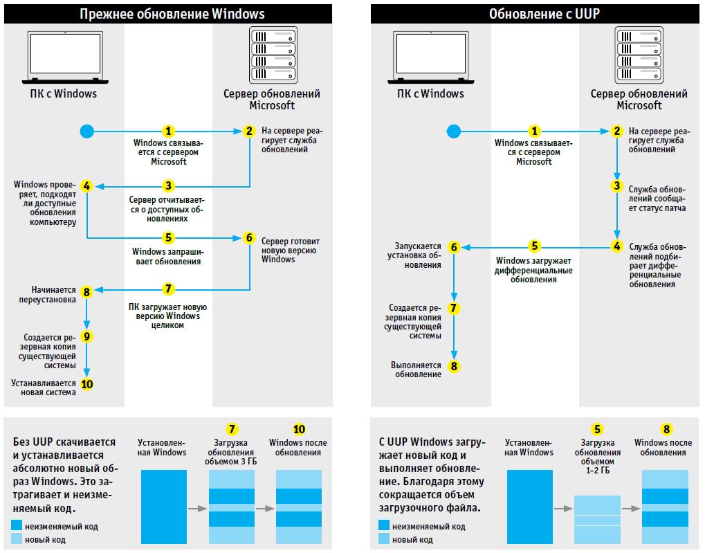 Как работает новый Центр обновлений Windows Unified Update Platform