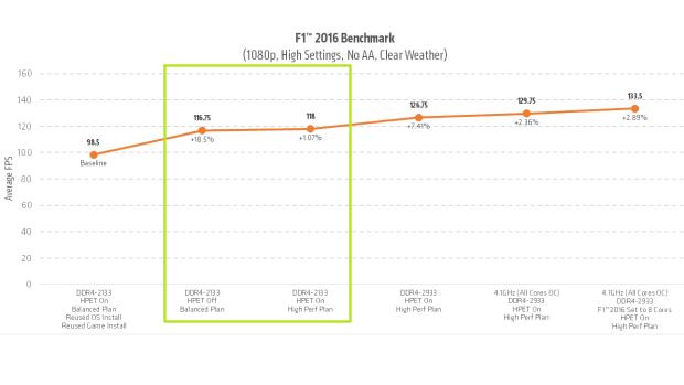 Изменение плана электропитания в бенчмарке F1 дает лишь небольшое улучшение производительности, но более быстрая оперативная память дает гораздо заметный эффект. (Источник: AMD)