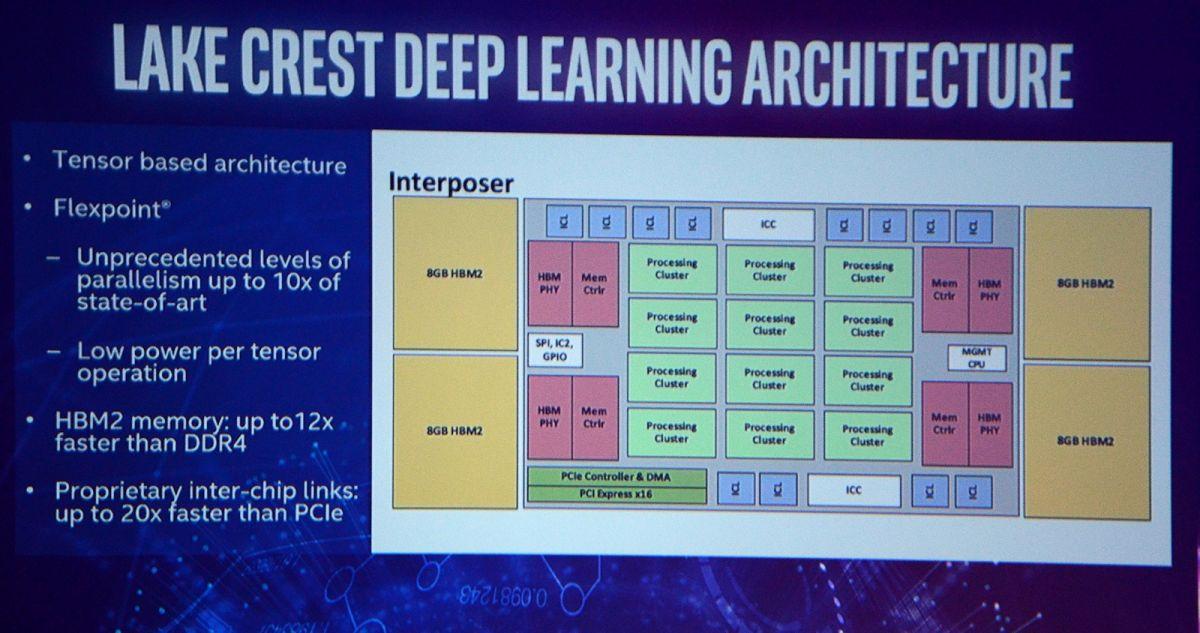 Блок-схема: в качестве формата данных Intel использует Flexpoint – точность чисел с плавающей запятой и эффективность целых чисел. (фото: Nico Ernst)