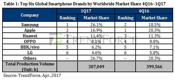 Samsung – снова главный мировой производитель смартфонов