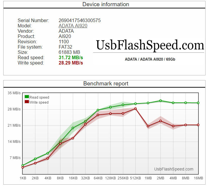 Хранитель мобильных данных: тест флеш-накопителя ADATA i-Memory AI920