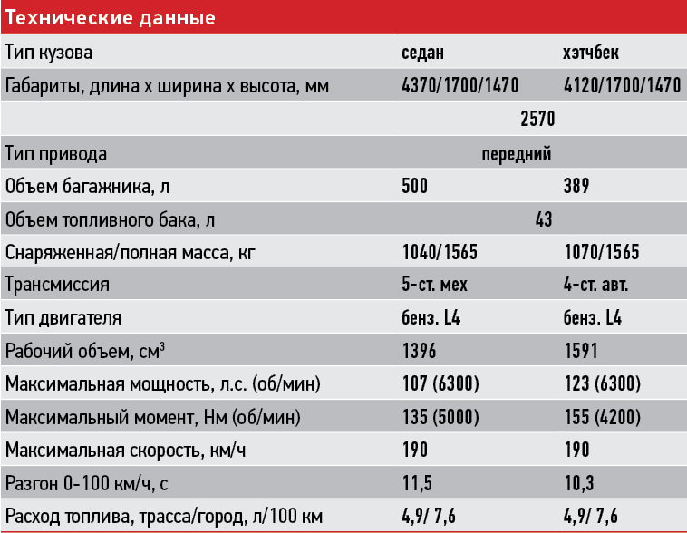 Kia Rio: технические характеристики