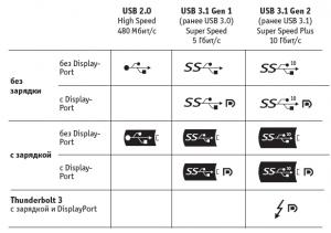 Типы USB: гид по различным стандартам