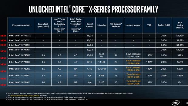 Процессорная битва: Intel Core i9 с 18 ядрами против Ryzen и Threadripper