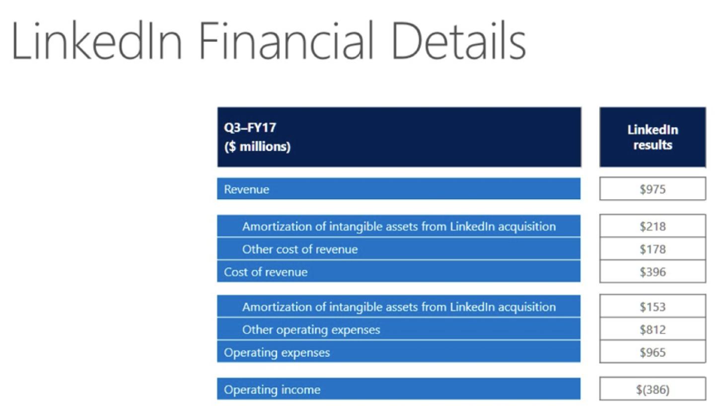 Миллиардная прибыль благодаря Azure: а вы знакомы с главным продуктом компании Microsoft?