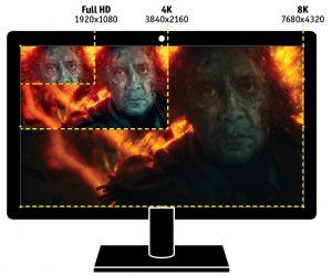 8К: еще четче. HDMI 2.1 поддерживает 8K. Сравнение с Full HD и 4K ясно показывает, насколько сильно увеличивается разрешение