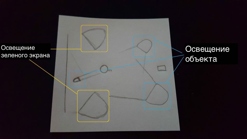 Как оптимально осветить фоновый зеленый экран при съемке фото и видео