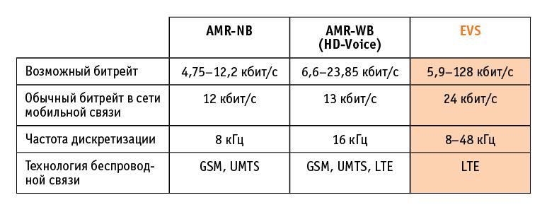Кодирование звука в речевом диапазоне частот