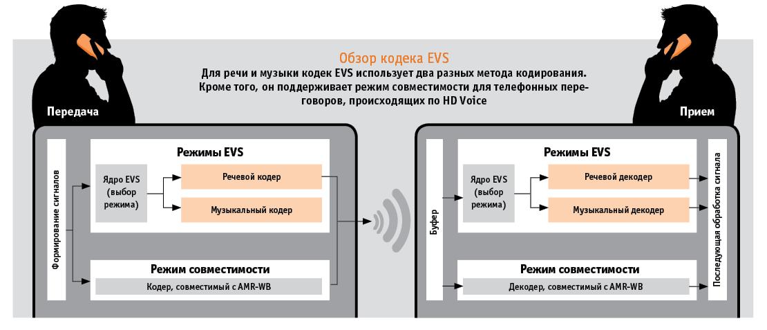 Обзор кодека EVS