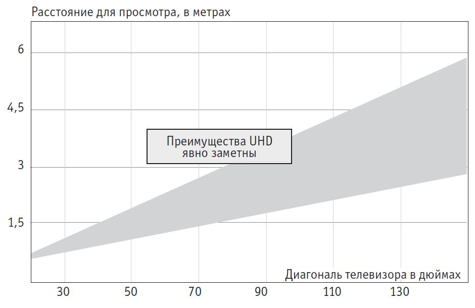 Максимальное расстояние при просмотре для UHD