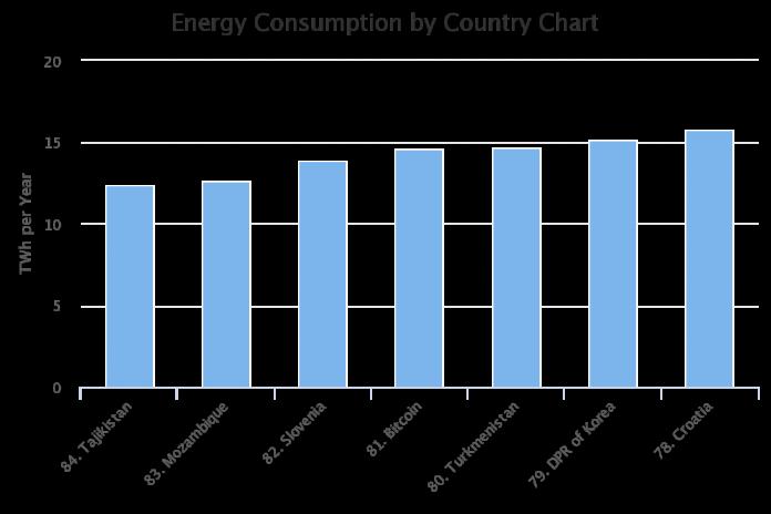 Биткоин-майнеры тратят электричества больше, чем вся Словения