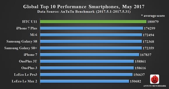HTC U11 возглавил рейтинг самых производительных смартфонов AnTuTu