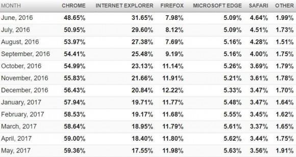 Количество пользователей Internet Explorer за год сократилось почти в два раза