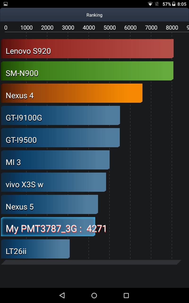 AnTuTu Bettery Test: Prestigio MultiPad Wize 3787 3G