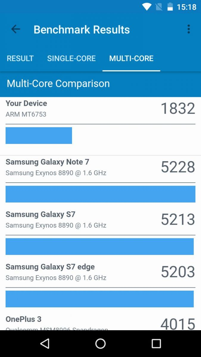 Geekbench 4: BQ-5201 Space