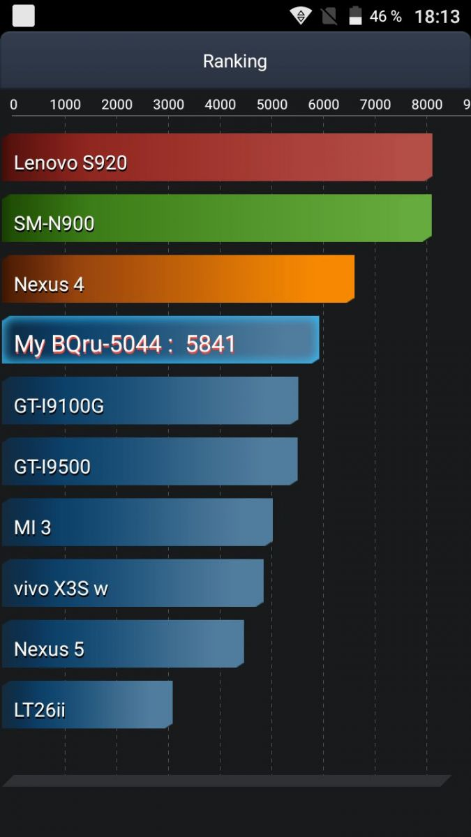 AnTuTu Bettery Test: BQ-5044 Strike LTE