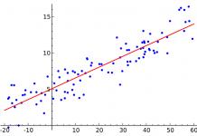 NLPP (Non-linear Performance Pricing)