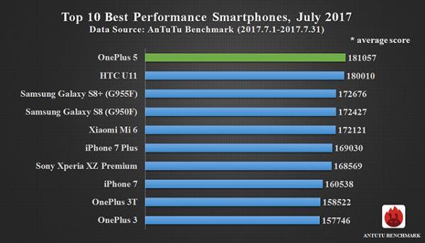 Самые быстрые в мире смартфоны: AnTuTu vs. CHIP