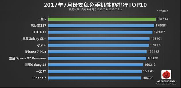 AnTuTu опубликовала рейтинг самых производительных смартфонов июля