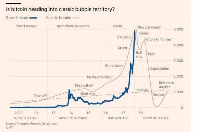 «Пузырь» биткоина вышел на финальную стадию и скоро лопнет, считают аналитики