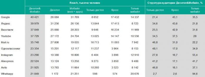 Составлен рейтинг самых популярных в России сайтов