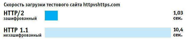 Шифрование в интернете: HTTPS - не панацея