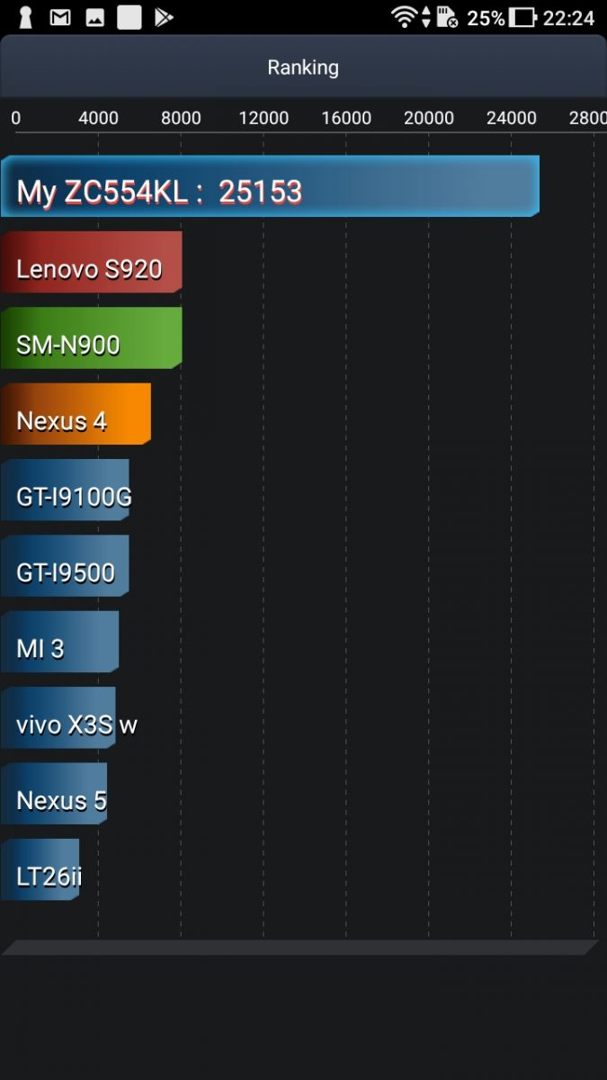 ASUS ZenFone 4 Max (ZC554KL)